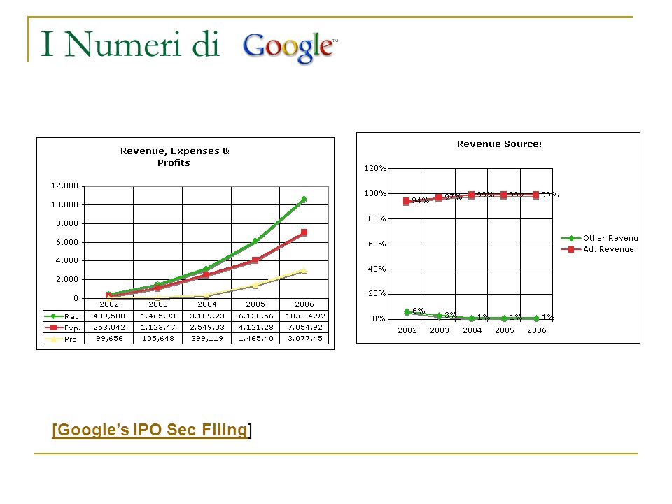 I Numeri di [Google's IPO Sec Filing]
